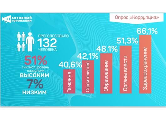 Власти Белгорода отреагировали на 5 000 обращений с сайта «Активный горожанин»