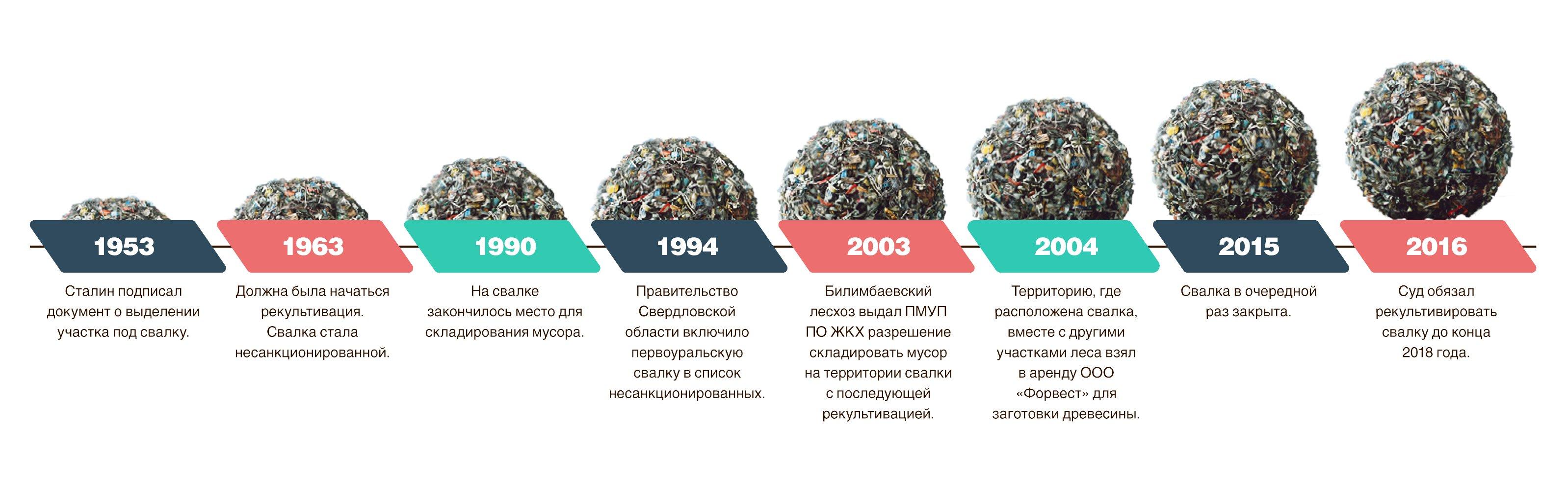 50 несанкционированных лет